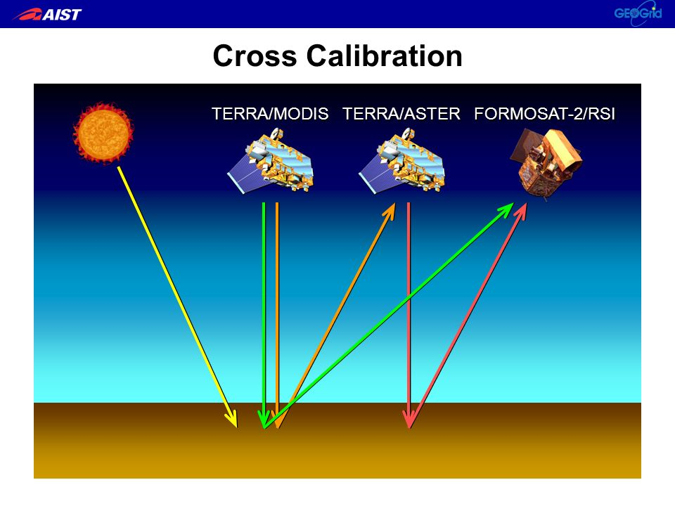 Cross Calibration for FORMOSAT2/RSI ASTER has been radiometrically calibrated by several methods since TERRA was launched.