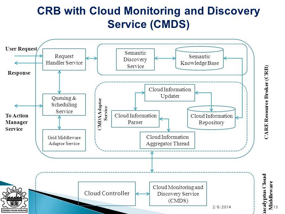 CARE Resource Broker (CRB) Eucalyptus Cloud Middleware Cloud Controller Cloud Information Parser Cloud Information Repository CMDA Adaptor Service Clo