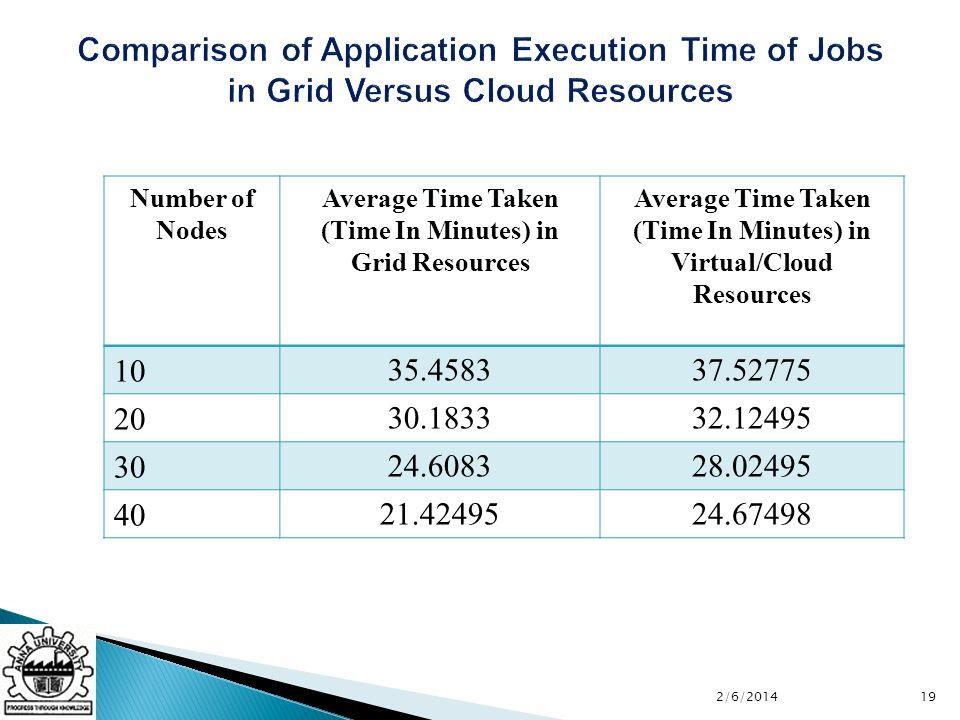 2/6/201419 Number of Nodes Average Time Taken (Time In Minutes) in Grid Resources Average Time Taken (Time In Minutes) in Virtual/Cloud Resources 10 35.458337.52775 20 30.183332.12495 30 24.608328.02495 40 21.4249524.67498