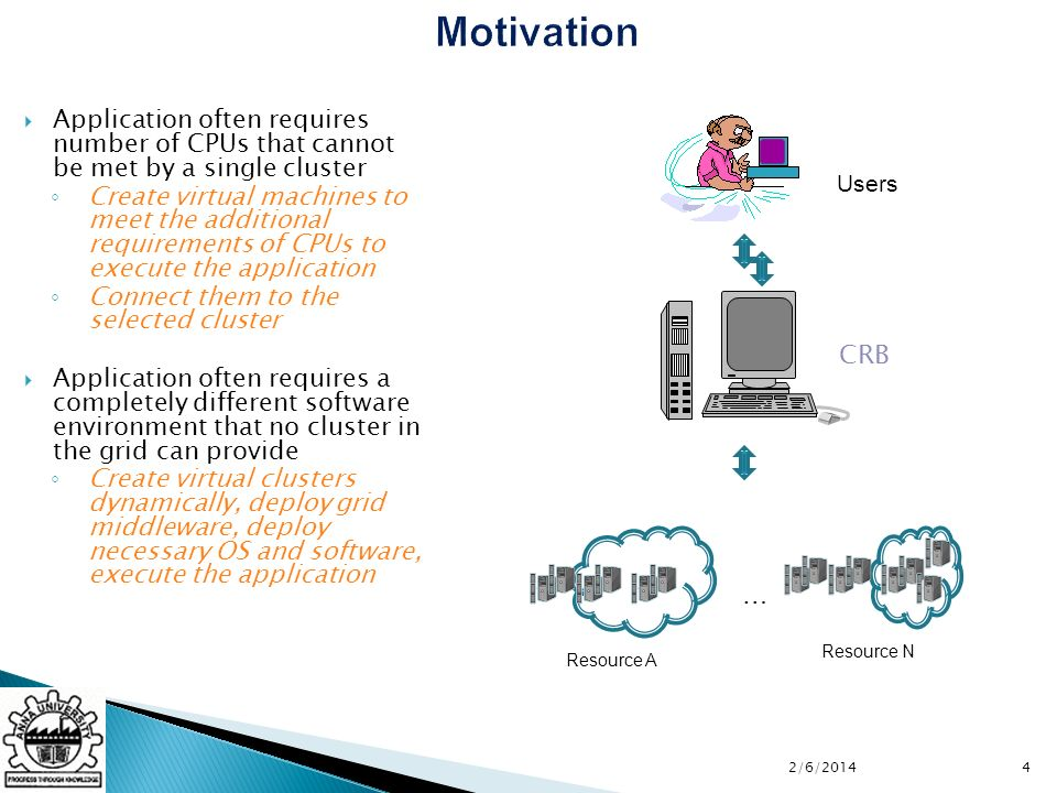 Motivation Application often requires number of CPUs that cannot be met by a single cluster Create virtual machines to meet the additional requirements of CPUs to execute the application Connect them to the selected cluster Application often requires a completely different software environment that no cluster in the grid can provide Create virtual clusters dynamically, deploy grid middleware, deploy necessary OS and software, execute the application Users CRB Resource A Resource N … 42/6/2014