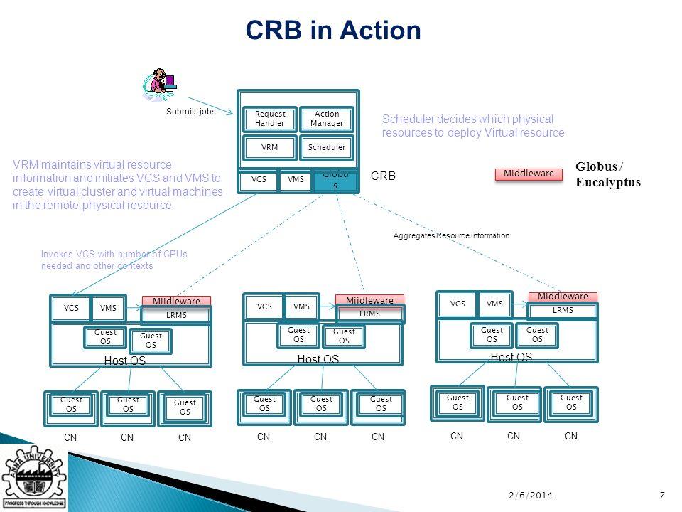 Globu s VCSVMS CRB VRMScheduler Action Manager Request Handler Miidleware LRMS Host OS VCSVMS Guest OS CN Guest OS Submits jobs Miidleware LRMS Host O