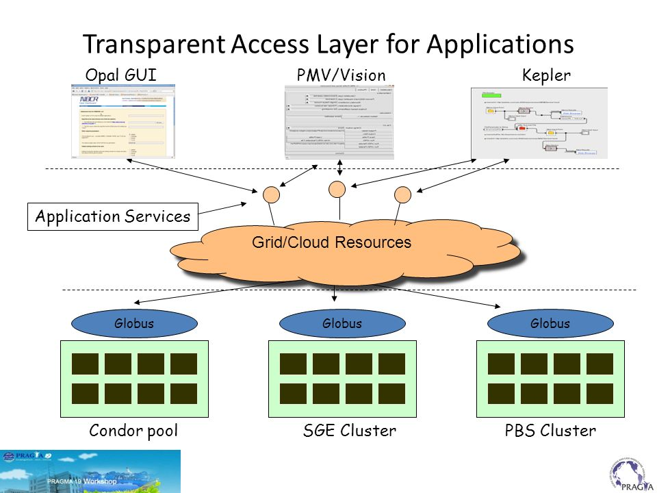 Condor poolSGE Cluster PBS Cluster Globus Application Services Opal GUIPMV/VisionKepler Transparent Access Layer for Applications Grid/Cloud Resources