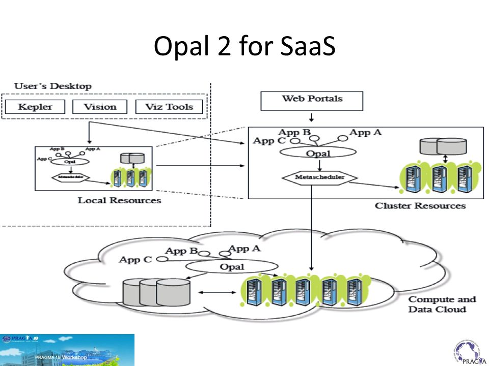 9 Vision Workflow Snippet Using Opal Two Major Steps 1.Run PDB2PQR web service.