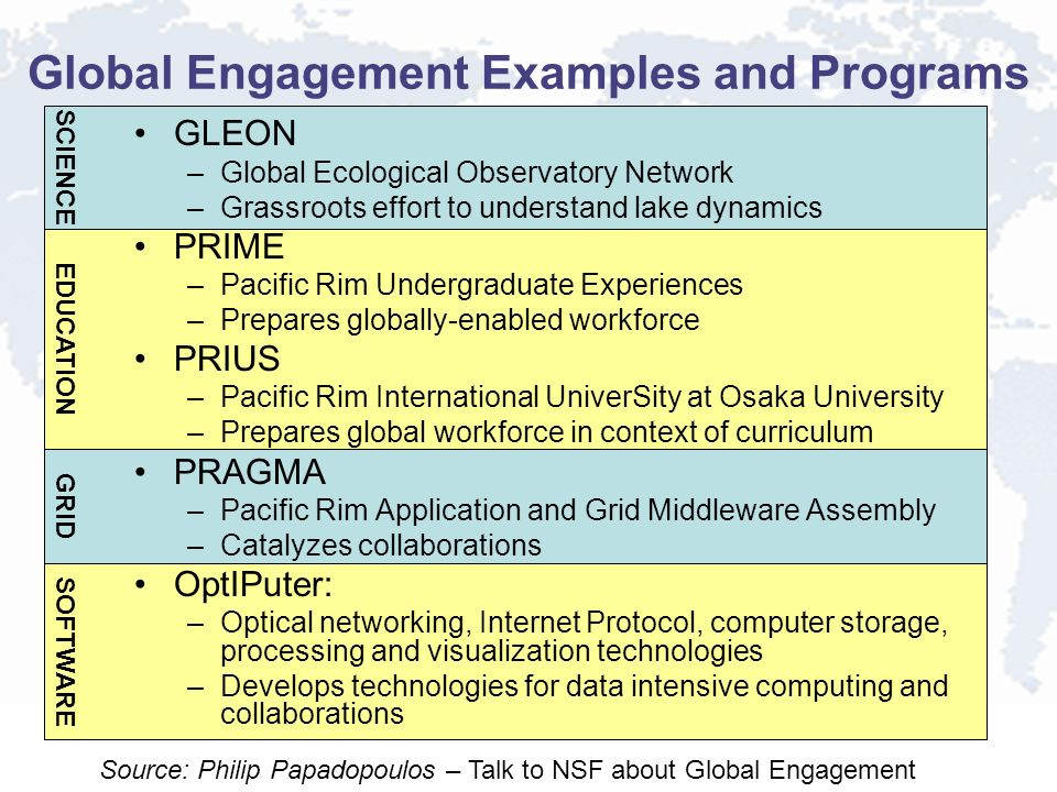 SOFTWARE Global Engagement Examples and Programs GRID EDUCATION SCIENCE GLEON –Global Ecological Observatory Network –Grassroots effort to understand lake dynamics PRIME –Pacific Rim Undergraduate Experiences –Prepares globally-enabled workforce PRIUS –Pacific Rim International UniverSity at Osaka University –Prepares global workforce in context of curriculum PRAGMA –Pacific Rim Application and Grid Middleware Assembly –Catalyzes collaborations OptIPuter: –Optical networking, Internet Protocol, computer storage, processing and visualization technologies –Develops technologies for data intensive computing and collaborations Source: Philip Papadopoulos – Talk to NSF about Global Engagement