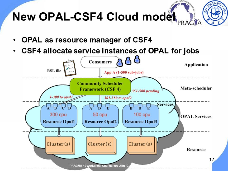 OPAL as resource manager of CSF4 CSF4 allocate service instances of OPAL for jobs 17 New OPAL-CSF4 Cloud model PRAGMA 19 workshop, Changchun, Jilin, China, Sep.13-15, 2010.