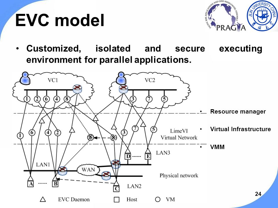 24 EVC model Customized, isolated and secure executing environment for parallel applications.