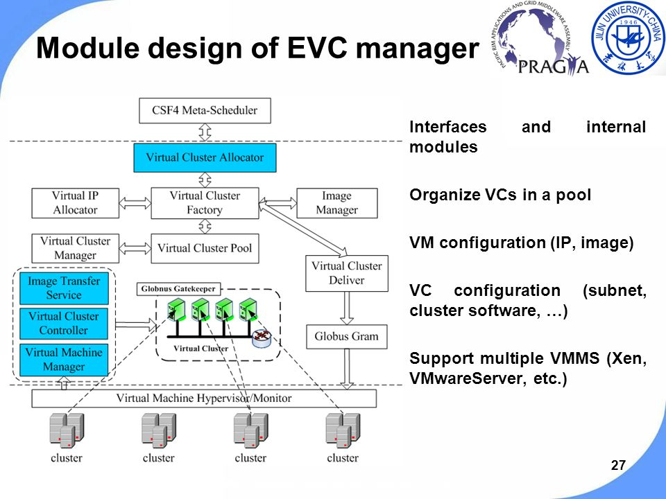 27 Module design of EVC manager Interfaces and internal modules Organize VCs in a pool VM configuration (IP, image) VC configuration (subnet, cluster software, …) Support multiple VMMS (Xen, VMwareServer, etc.) PRAGMA 19 workshop, Changchun, Jilin, China, Sep.13-15, 2010.