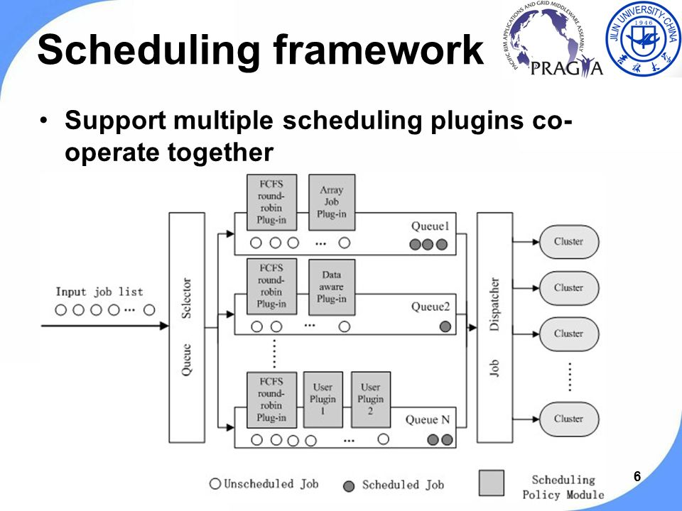 66 Scheduling framework Support multiple scheduling plugins co- operate together PRAGMA 19 workshop, Changchun, Jilin, China, Sep.13-15, 2010.