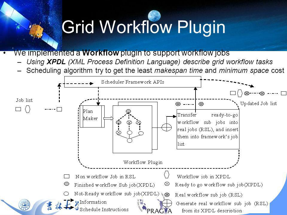 21 Grid Workflow Plugin We implemented a Workflow plugin to support workflow jobs –Using XPDL (XML Process Definition Language) describe grid workflow tasks –Scheduling algorithm try to get the least makespan time and minimum space cost