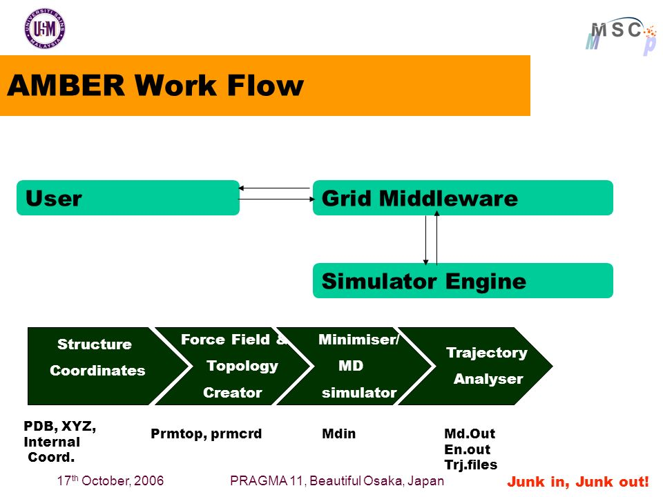 17 th October, 2006PRAGMA 11, Beautiful Osaka, Japan AMBER Work Flow Structure Coordinates Force Field & Topology Creator Minimiser/ MD simulator Trajectory Analyser PDB, XYZ, Internal Coord.