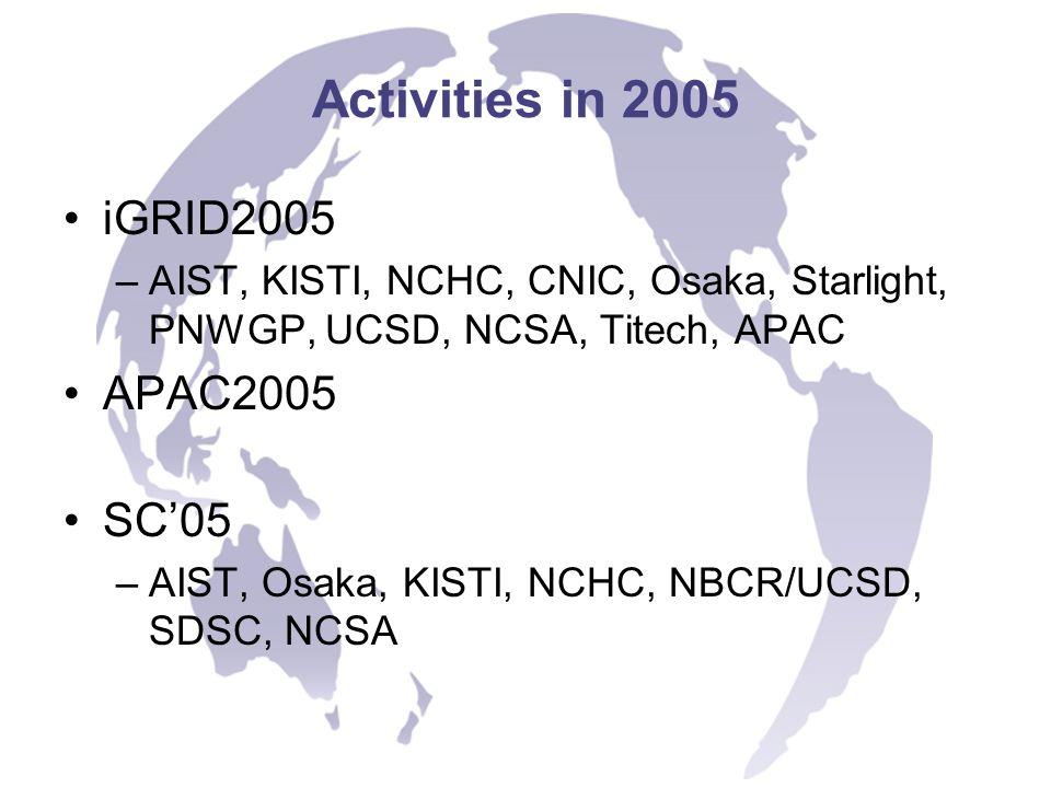 Activities in 2005 iGRID2005 –AIST, KISTI, NCHC, CNIC, Osaka, Starlight, PNWGP, UCSD, NCSA, Titech, APAC APAC2005 SC05 –AIST, Osaka, KISTI, NCHC, NBCR