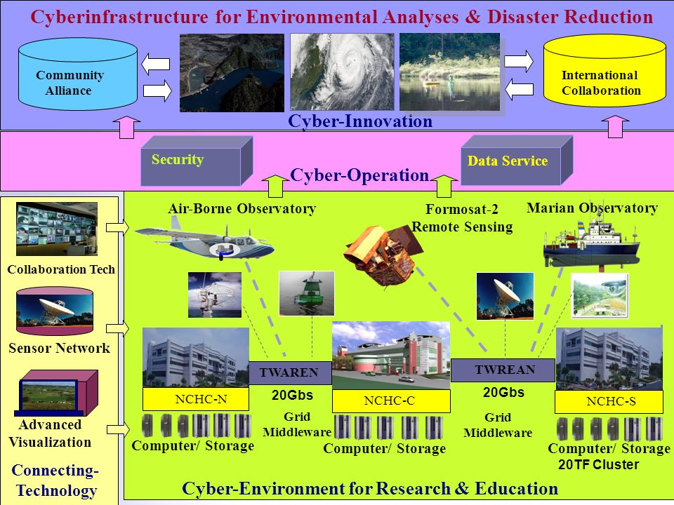 5 Cyber-Environment for Research & Education Cyber-Innovation Connecting- Technology International Collaboration Community Alliance Cyber-Operation Security Data Service Cyberinfrastructure for Environmental Analyses & Disaster Reduction Advanced Visualization Sensor Network Collaboration Tech 20TF Cluster NCHC-S Computer/ Storage TWAREN NCHC-C NCHC-N TWREAN Computer/ Storage Grid Middleware 20Gbs Marian Observatory Formosat-2 Remote Sensing Air-Borne Observatory