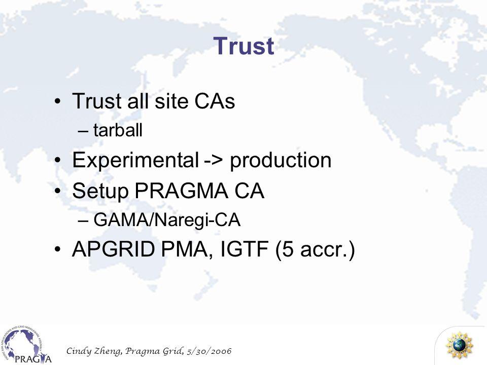 Cindy Zheng, Pragma Grid, 5/30/2006 Trust Trust all site CAs –tarball Experimental -> production Setup PRAGMA CA –GAMA/Naregi-CA APGRID PMA, IGTF (5 accr.)