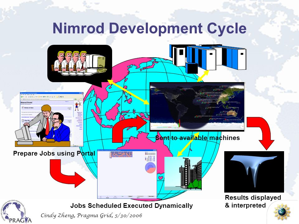 Cindy Zheng, Pragma Grid, 5/30/2006 Nimrod Development Cycle Prepare Jobs using Portal Jobs Scheduled Executed Dynamically Results displayed & interpreted Sent to available machines