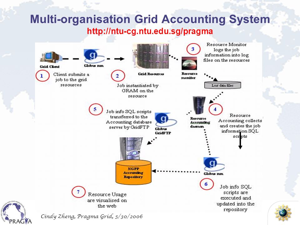Cindy Zheng, Pragma Grid, 5/30/2006 Multi-organisation Grid Accounting System
