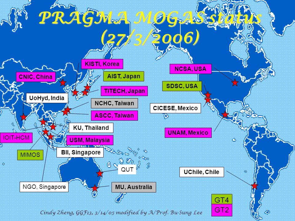 Cindy Zheng, Pragma Grid, 5/30/2006 PRAGMA MOGAS status (27/3/2006) AIST, Japan CNIC, China KISTI, Korea ASCC, Taiwan NCHC, Taiwan UoHyd, India MU, Australia BII, Singapore KU, Thailand USM, Malaysia NCSA, USA SDSC, USA CICESE, Mexico UNAM, Mexico UChile, Chile TITECH, Japan Cindy Zheng, GGF13, 3/14/05 modified by A/Prof.