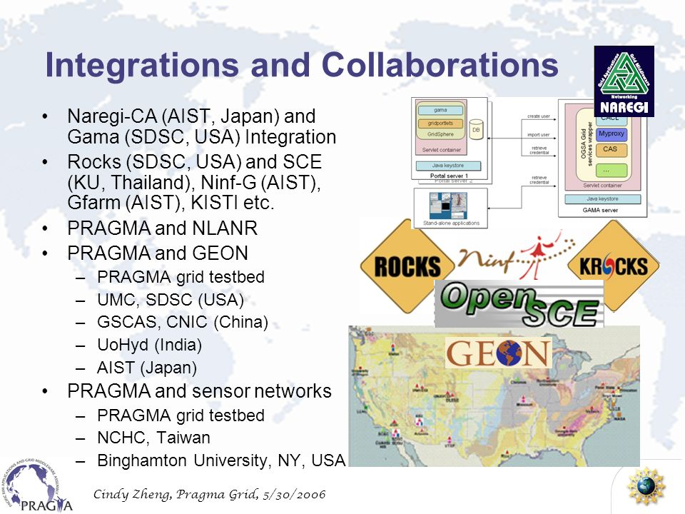 Cindy Zheng, Pragma Grid, 5/30/2006 Integrations and Collaborations Naregi-CA (AIST, Japan) and Gama (SDSC, USA) Integration Rocks (SDSC, USA) and SCE (KU, Thailand), Ninf-G (AIST), Gfarm (AIST), KISTI etc.