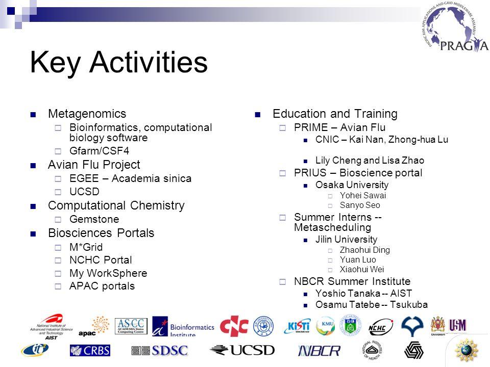 2 Key Activities Metagenomics Bioinformatics, computational biology software Gfarm/CSF4 Avian Flu Project EGEE – Academia sinica UCSD Computational Ch