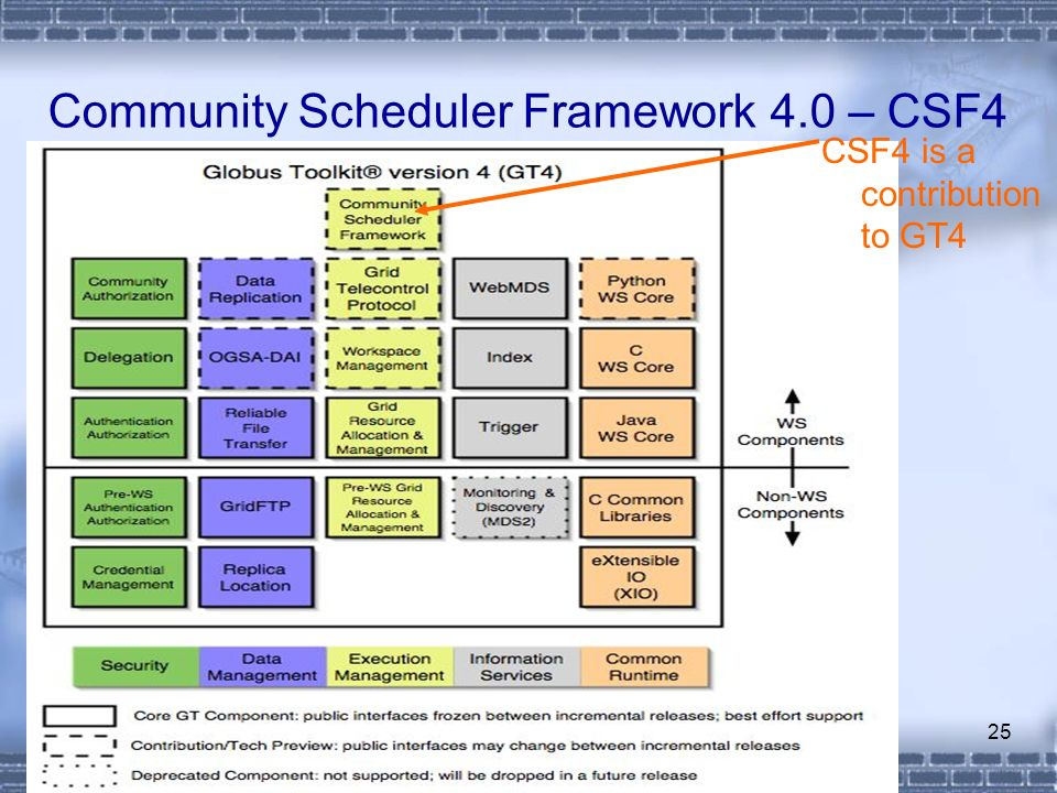 25 Community Scheduler Framework 4.0 – CSF4 CSF4 is a contribution to GT4