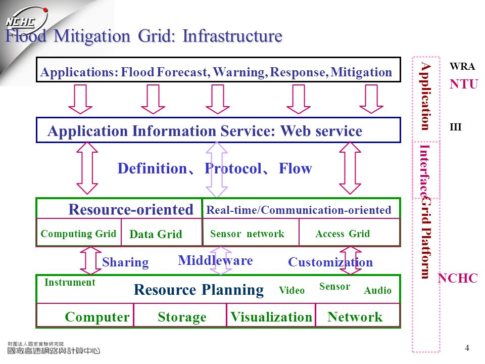 4 Flood Mitigation Grid: Infrastructure Grid Platform Application Resource Planning Application Information Service: Web service Definition Protocol F