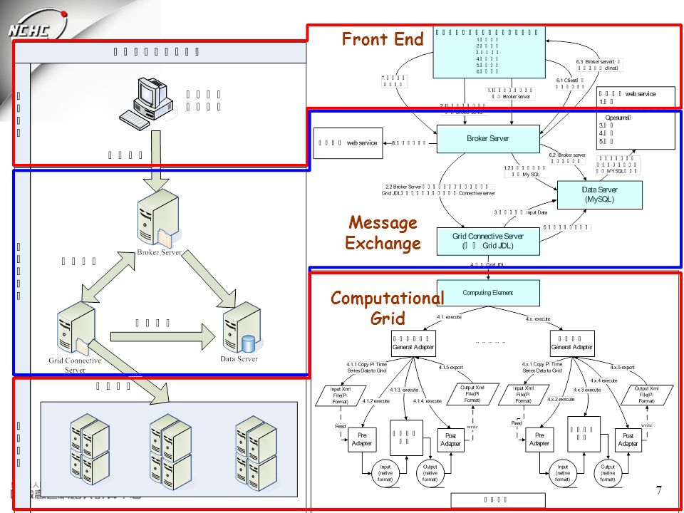 7 Front End Message Exchange Computational Grid
