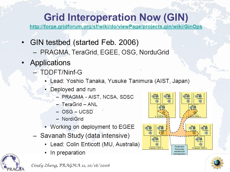 Cindy Zheng, PRAGMA 11, 10/16/2006 Grid Interoperation Now (GIN)     GIN testbed (started Feb.
