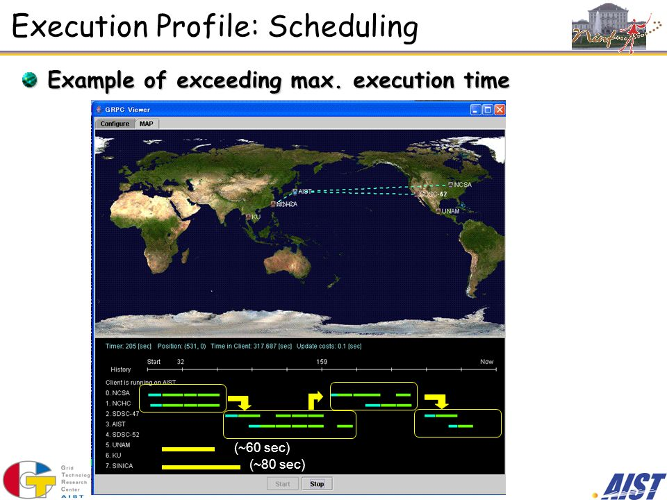 Execution Profile: Scheduling Example of exceeding max. execution time (~60 sec) (~80 sec)