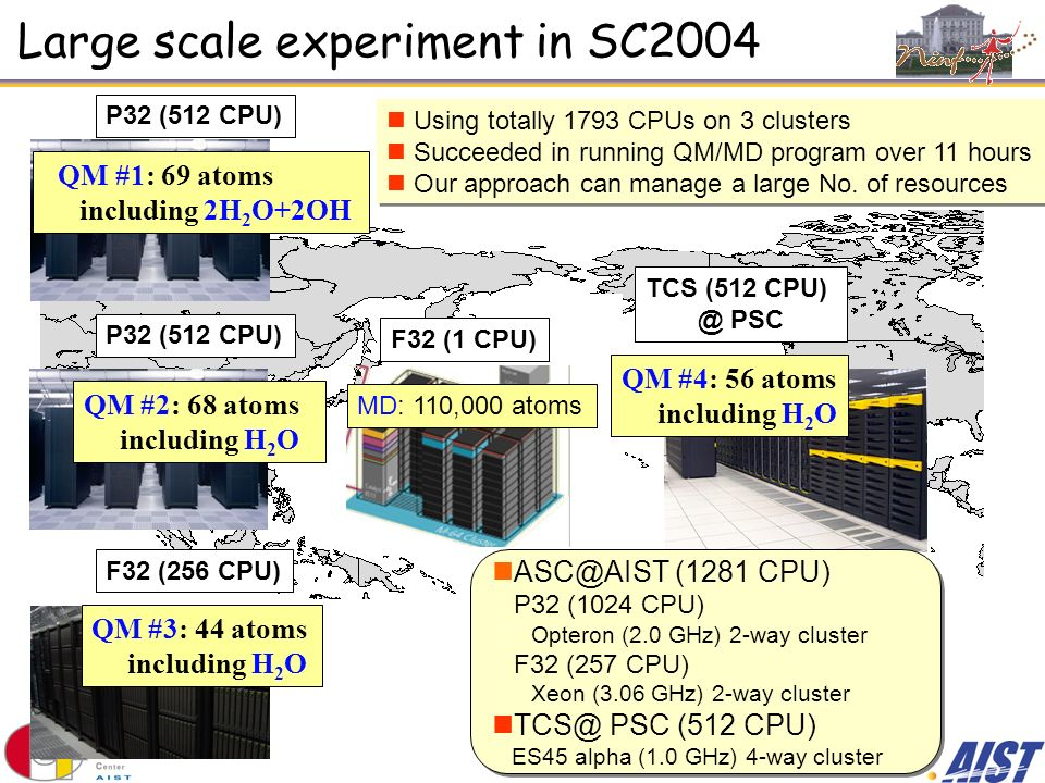 Large scale experiment in SC2004 P32 (512 CPU) F32 (256 CPU) TCS (512 CPU) @ PSC P32 (512 CPU) F32 (1 CPU) QM #1: 69 atoms including 2H 2 O+2OH QM #3: 44 atoms including H 2 O QM #2: 68 atoms including H 2 O QM #4: 56 atoms including H 2 O MD: 110,000 atoms ASC@AIST (1281 CPU) P32 (1024 CPU) Opteron (2.0 GHz) 2-way cluster F32 (257 CPU) Xeon (3.06 GHz) 2-way cluster TCS@ PSC (512 CPU) ES45 alpha (1.0 GHz) 4-way cluster ASC@AIST (1281 CPU) P32 (1024 CPU) Opteron (2.0 GHz) 2-way cluster F32 (257 CPU) Xeon (3.06 GHz) 2-way cluster TCS@ PSC (512 CPU) ES45 alpha (1.0 GHz) 4-way cluster Using totally 1793 CPUs on 3 clusters Succeeded in running QM/MD program over 11 hours Our approach can manage a large No.