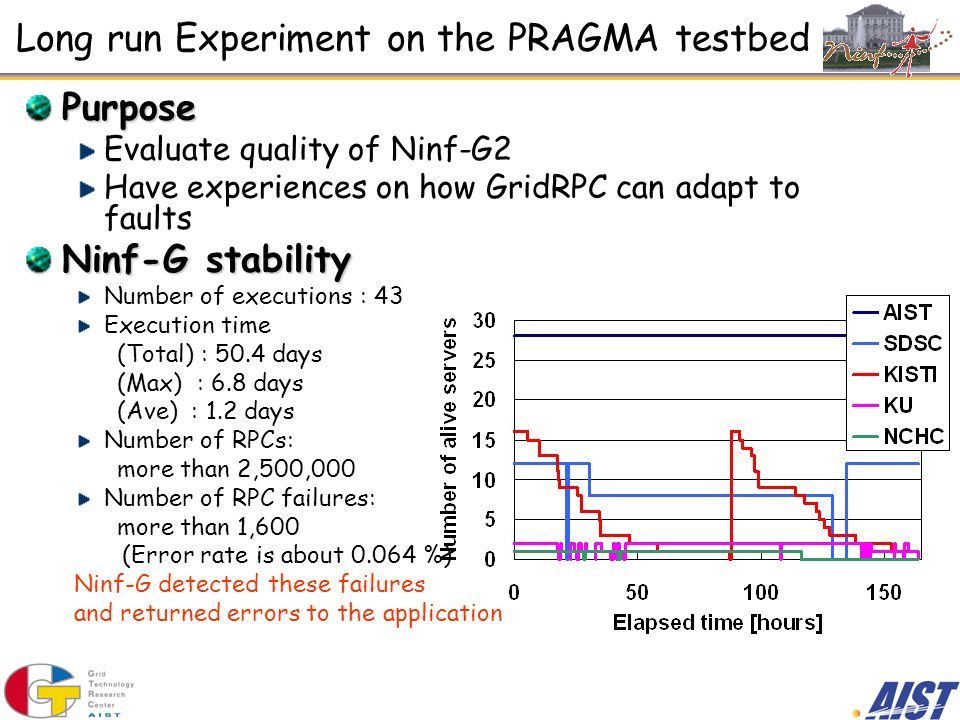 Long run Experiment on the PRAGMA testbed Purpose Evaluate quality of Ninf-G2 Have experiences on how GridRPC can adapt to faults Ninf-G stability Number of executions : 43 Execution time (Total) : 50.4 days (Max) : 6.8 days (Ave) : 1.2 days Number of RPCs: more than 2,500,000 Number of RPC failures: more than 1,600 (Error rate is about %) Ninf-G detected these failures and returned errors to the application