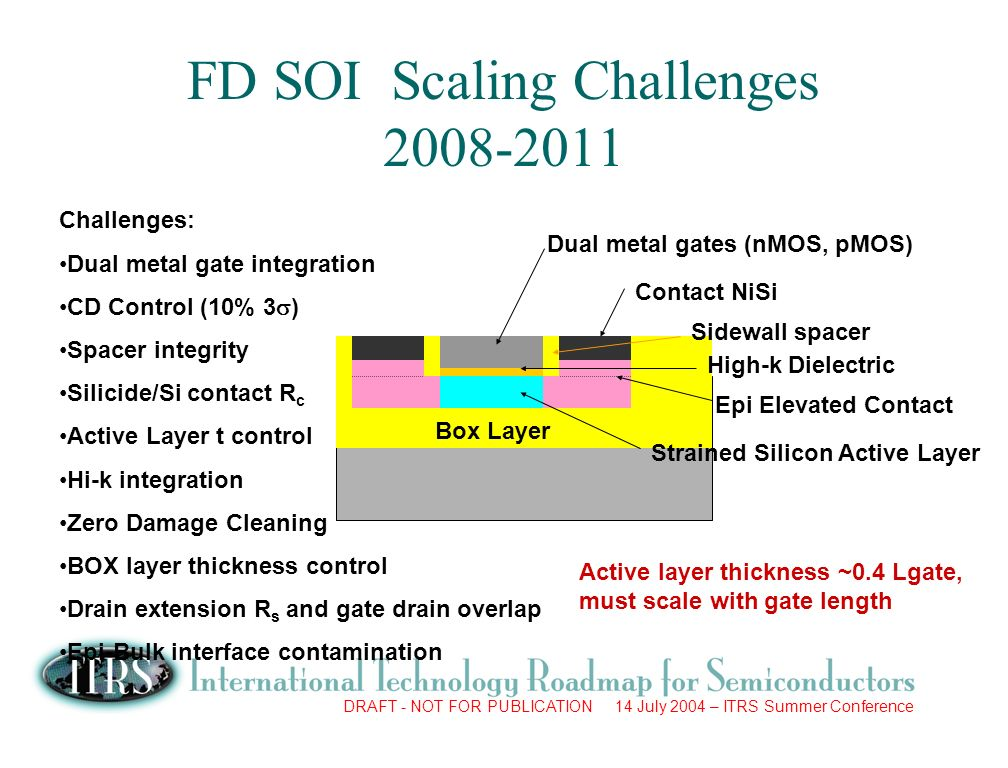 DRAFT - NOT FOR PUBLICATION 14 July 2004 – ITRS Summer Conference Challenges: Dual metal gate integration CD Control (10% 3 ) Spacer integrity Silicide/Si contact R c Active Layer t control Hi-k integration Zero Damage Cleaning BOX layer thickness control Drain extension R s and gate drain overlap Epi-Bulk interface contamination FD SOI Scaling Challenges Box Layer Dual metal gates (nMOS, pMOS) Contact NiSi Epi Elevated Contact Strained Silicon Active Layer High-k Dielectric Sidewall spacer Active layer thickness ~0.4 Lgate, must scale with gate length