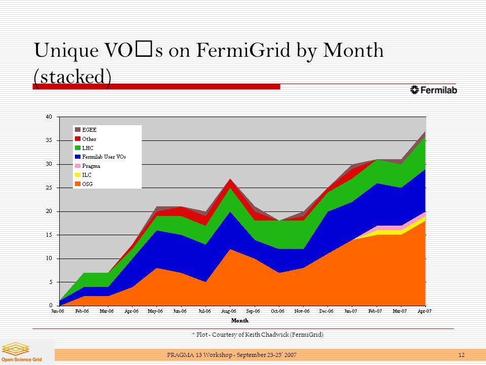 Unique VOs on FermiGrid by Month (stacked) * Plot - Courtesy of Keith Chadwick (FermiGrid) PRAGMA 13 Workshop - September