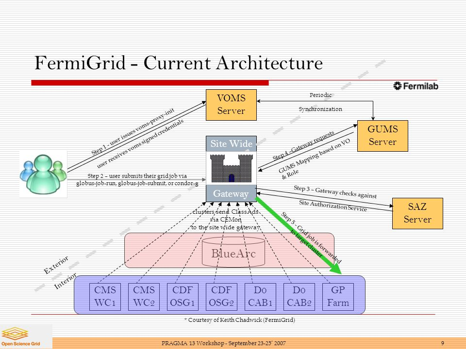 VOMS Server BlueArc Site Wide Gateway FermiGrid - Current Architecture CMS WC2 CDF OSG1 CDF OSG2 D0 CAB1 GP Farm SAZ Server GUMS Server Step 1 - user issues voms-proxy-init user receives voms signed credentials Step 2 – user submits their grid job via globus-job-run, globus-job-submit, or condor-g Step 4 –Gateway requests GUMS Mapping based on VO & Role Step 3 – Gateway checks against Site Authorization Service clusters send ClassAds via CEMon to the site wide gateway Step 5 - Grid job is forwarded to target cluster Periodic Synchronization D0 CAB2 Exterior Interior CMS WC1 PRAGMA 13 Workshop - September * Courtesy of Keith Chadwick (FermiGrid)