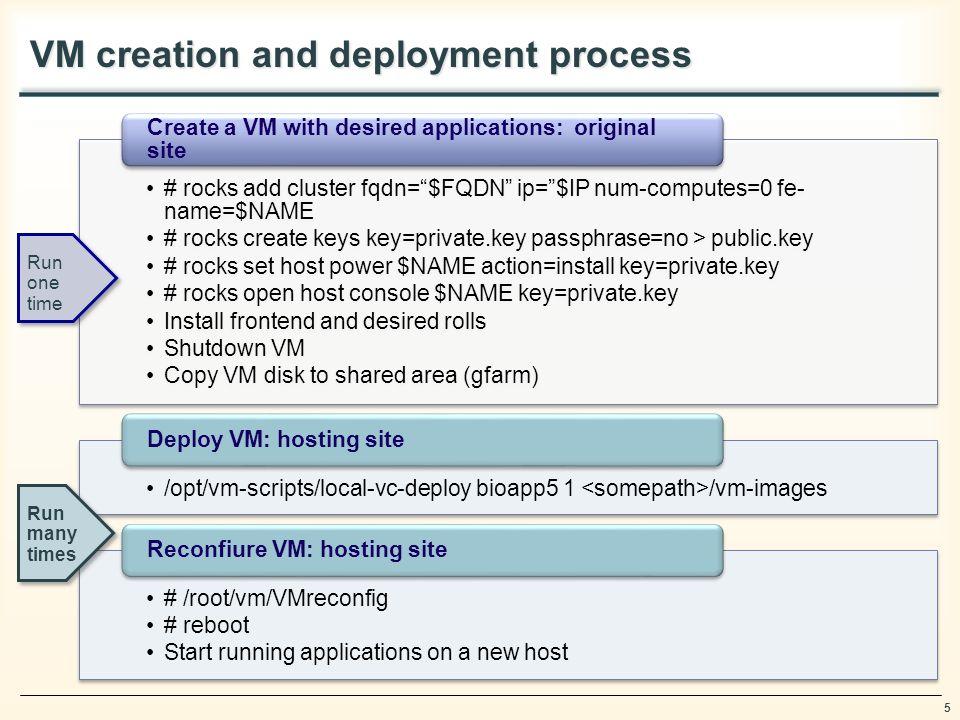 5 VM creation and deployment process # rocks add cluster fqdn=$FQDN ip=$IP num-computes=0 fe- name=$NAME # rocks create keys key=private.key passphras