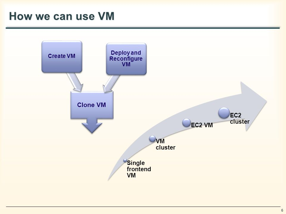 6 How we can use VM Single frontend VM VM cluster EC2 VM EC2 cluster Clone VM Create VM Deploy and Reconfigure VM