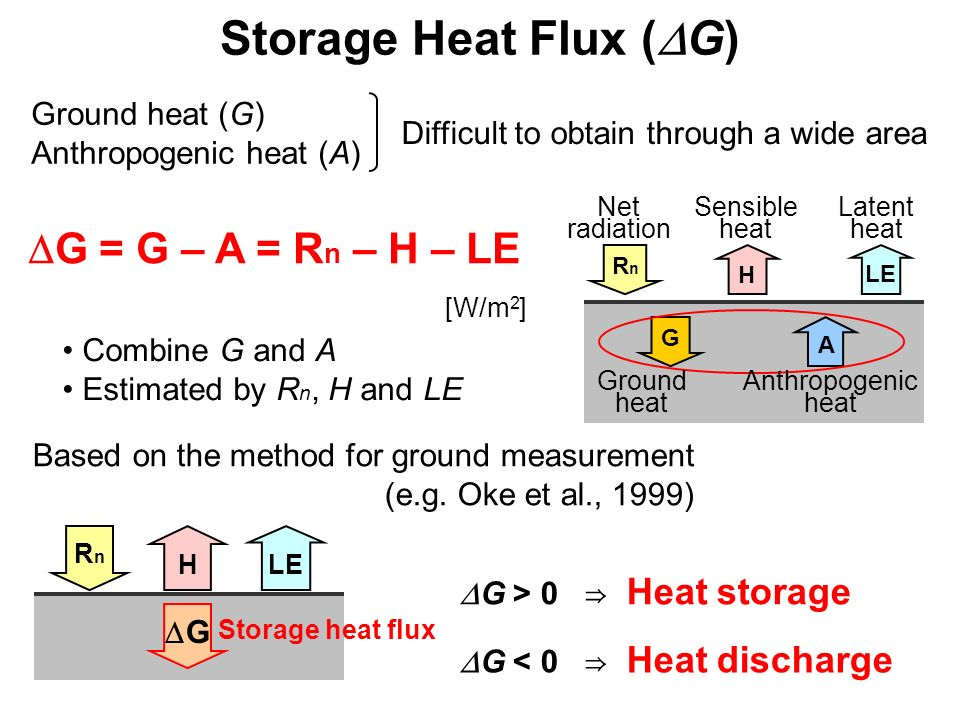 Storage Heat Flux ( G) G = G – A = R n – H – LE H RnRn LE G > 0 Heat storage G < 0 Heat discharge Combine G and A Estimated by R n, H and LE G A H RnR