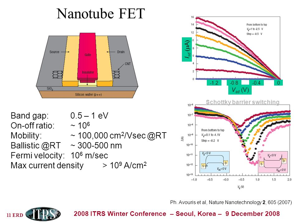 11 ERD 2008 ITRS Winter Conference – Seoul, Korea – 9 December 2008 Nanotube FET Band gap: 0.5 – 1 eV On-off ratio: ~ 10 6 Mobility: ~ 100,000 cm 2 /Vsec @RT Ballistic @RT ~ 300-500 nm Fermi velocity: 10 6 m/sec Max current density > 10 9 A/cm 2 V sd (V) 0-0.4-0.8-1.2 I sd ( A) Ph.