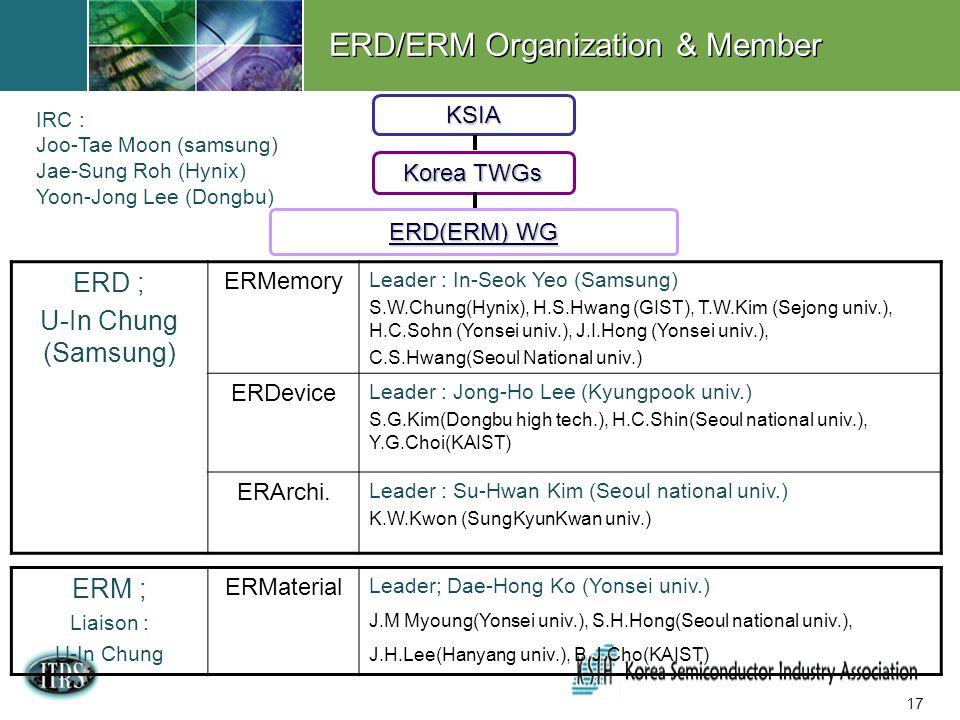 17 KSIA Korea TWGs ERD(ERM) WG ERD ; U-In Chung (Samsung) ERMemory Leader : In-Seok Yeo (Samsung) S.W.Chung(Hynix), H.S.Hwang (GIST), T.W.Kim (Sejong univ.), H.C.Sohn (Yonsei univ.), J.I.Hong (Yonsei univ.), C.S.Hwang(Seoul National univ.) ERDevice Leader : Jong-Ho Lee (Kyungpook univ.) S.G.Kim(Dongbu high tech.), H.C.Shin(Seoul national univ.), Y.G.Choi(KAIST) ERArchi.