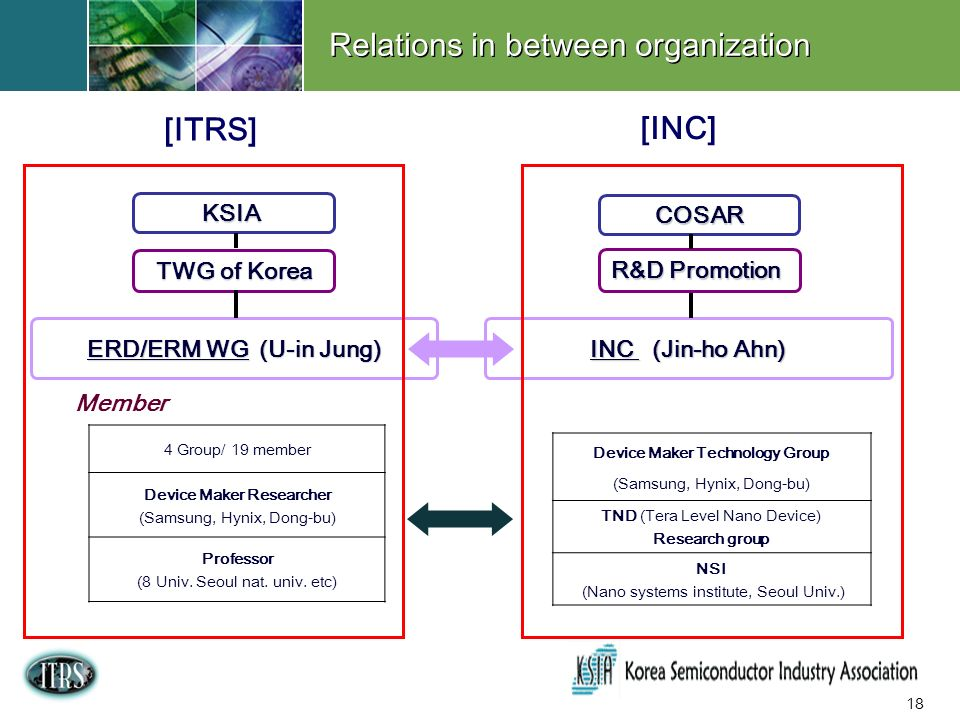 18 Relations in between organization KSIA TWG of Korea ERD/ERM WG (U-in Jung) INC (Jin-ho Ahn) 4 Group/ 19 member Device Maker Researcher (Samsung, Hynix, Dong-bu) Professor (8 Univ.