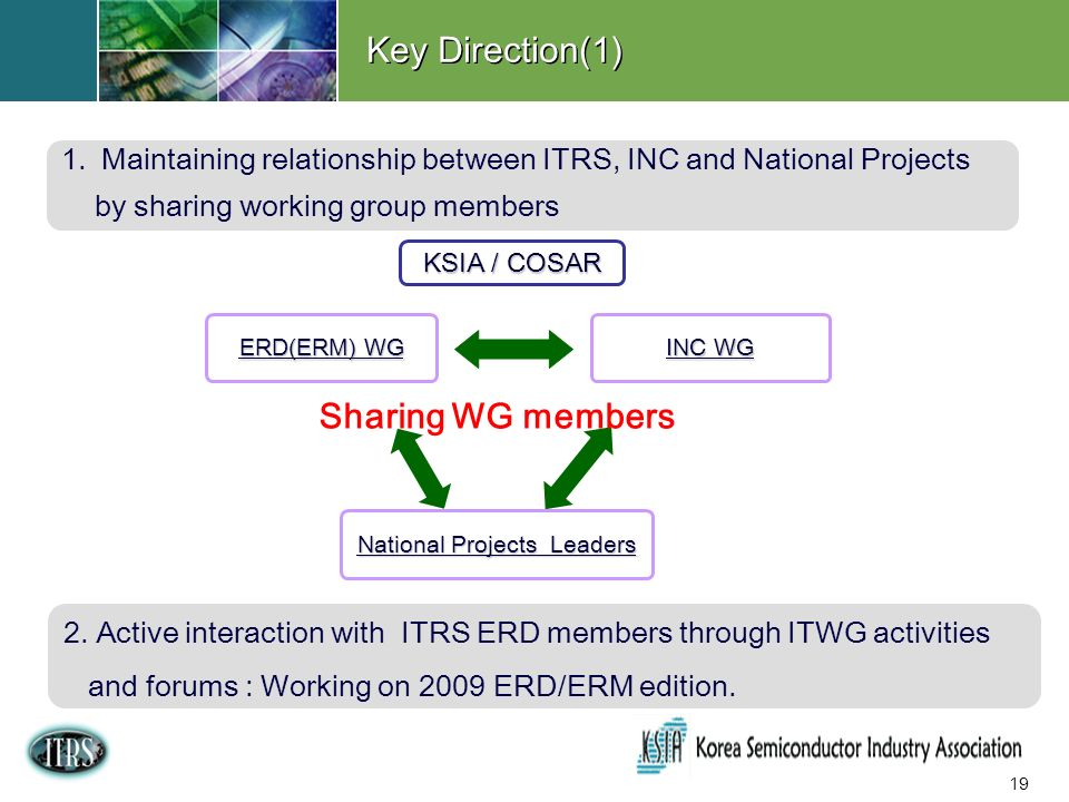 19 ERD(ERM) WG INC WG Sharing WG members 1.Maintaining relationship between ITRS, INC and National Projects by sharing working group members National Projects Leaders KSIA / COSAR Key Direction(1) 2.