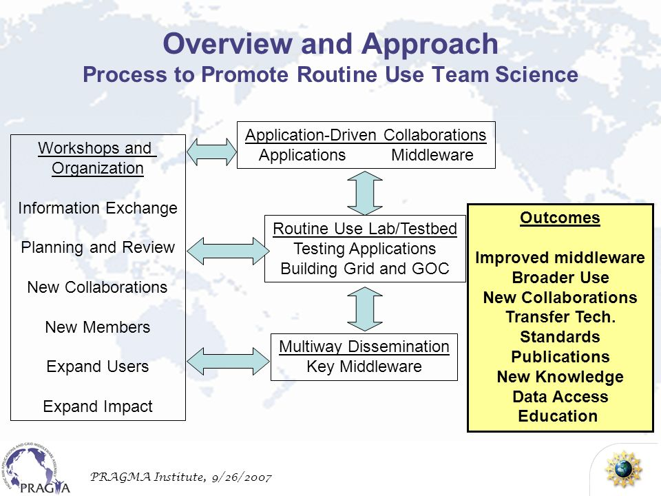 PRAGMA Institute, 9/26/2007 Overview and Approach Process to Promote Routine Use Team Science Application-Driven Collaborations ApplicationsMiddleware Routine Use Lab/Testbed Testing Applications Building Grid and GOC Multiway Dissemination Key Middleware Workshops and Organization Information Exchange Planning and Review New Collaborations New Members Expand Users Expand Impact Outcomes Improved middleware Broader Use New Collaborations Transfer Tech.