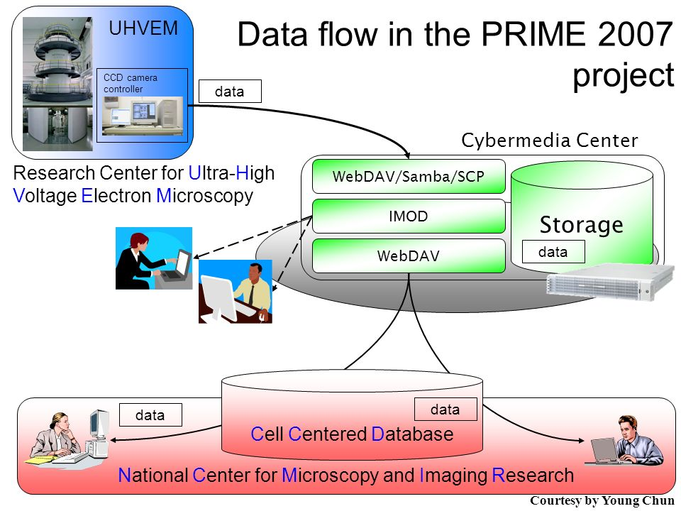 National Center for Microscopy and Imaging Research UHVEM Storage Cybermedia Center IMOD data Data flow in the PRIME 2007 project WebDAV CCD camera controller WebDAV/Samba/SCP Cell Centered Database data Research Center for Ultra-High Voltage Electron Microscopy Courtesy by Young Chun
