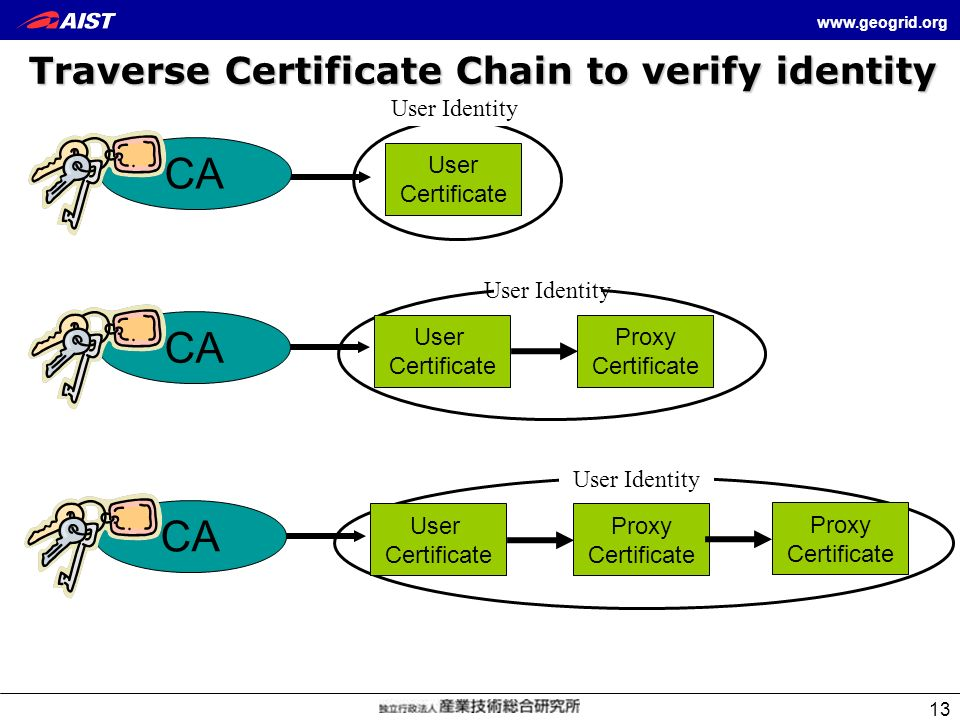 www.geogrid.org 13 Traverse Certificate Chain to verify identity User Identity User Certificate CA User Identity Proxy Certificate User Certificate CA