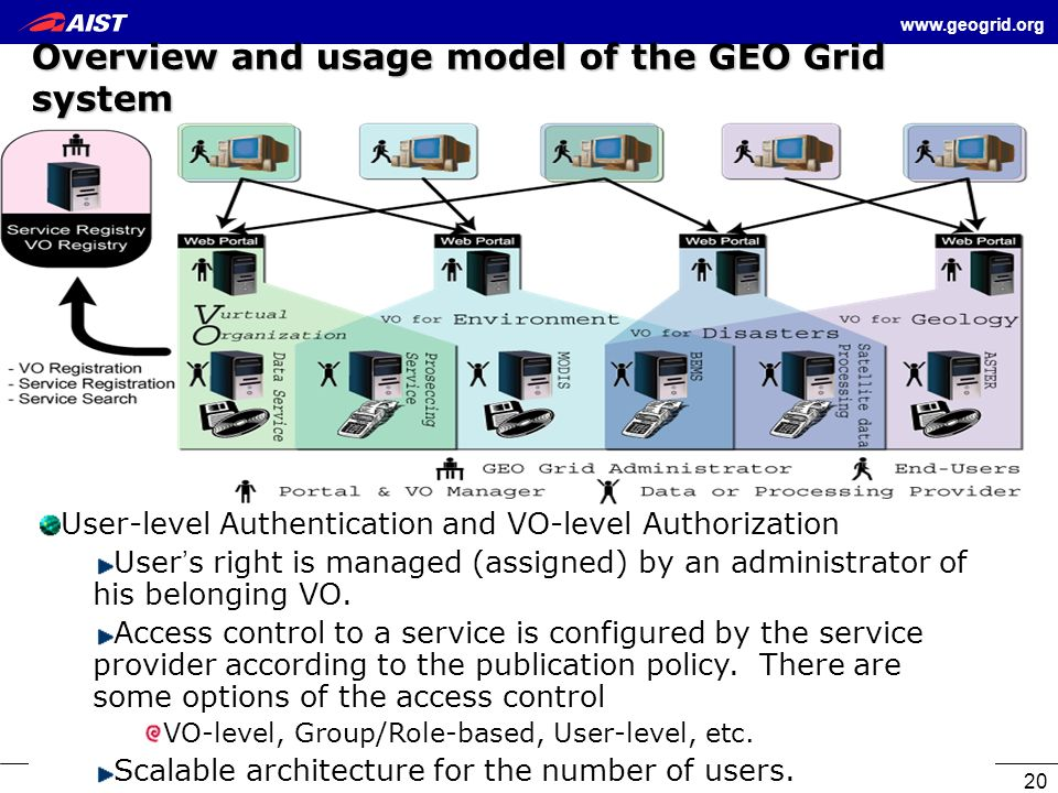 www.geogrid.org 20 Overview and usage model of the GEO Grid system User-level Authentication and VO-level Authorization User s right is managed (assig