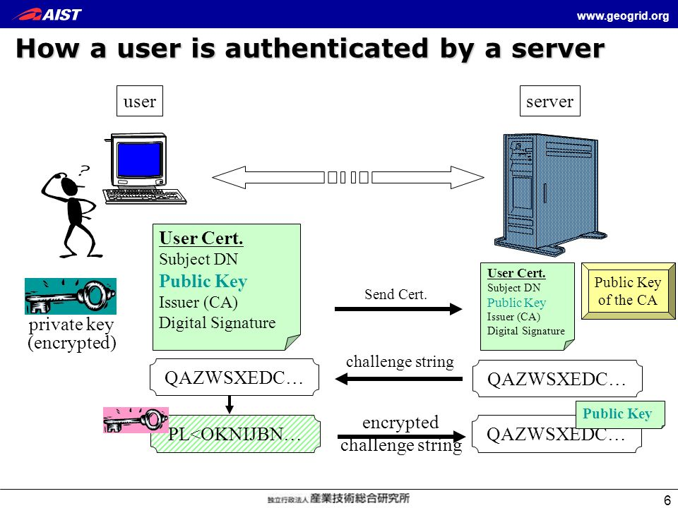 www.geogrid.org 6 How a user is authenticated by a server User Cert. Subject DN Public Key Issuer (CA) Digital Signature server user User Cert. Subjec