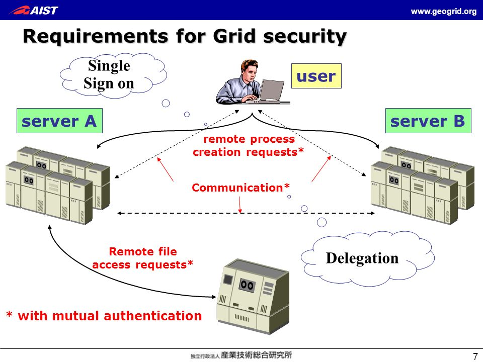 www.geogrid.org 7 user Communication* Remote file access requests* remote process creation requests* Requirements for Grid security server Aserver B *