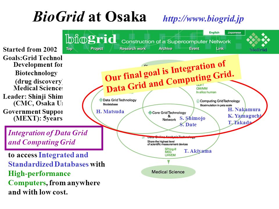BioGrid at Osaka http://www.biogrid.jp Started from 2002 Goals:Grid Technology Development for: Biotechnology (drug discovery) and Medical Sciences. L