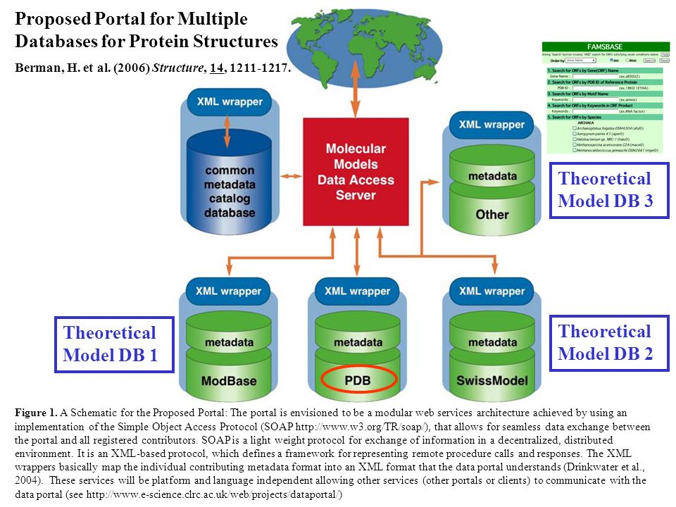 Figure 1. A Schematic for the Proposed Portal: The portal is envisioned to be a modular web services architecture achieved by using an implementation