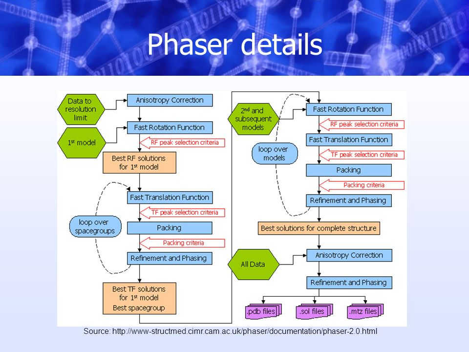 Phaser details Source: http://www-structmed.cimr.cam.ac.uk/phaser/documentation/phaser-2.0.html