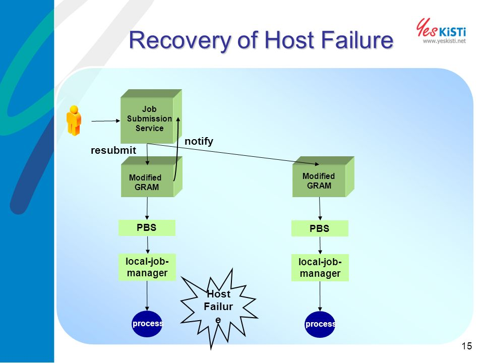 15 Recovery of Host Failure process PBS Modified GRAM Job Submission Service local-job- manager PBS Modified GRAM local-job- manager process resubmit Host Failur e notify