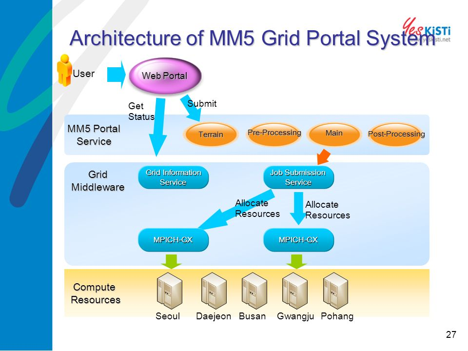 27 Architecture of MM5 Grid Portal System MM5 Portal Service User Web Portal Grid Information Service Job Submission Service ComputeResources Seoul Terrain MPICH-GXMPICH-GX Pre-Processing Main Post-Processing Allocate Resources GridMiddleware Submit Get Status DaejeonBusanGwangjuPohang Allocate Resources